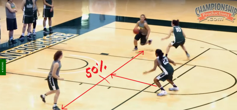Second play: The help defender is more then 50% closer to the ball