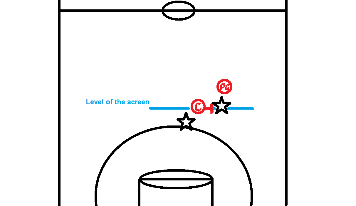 Level of the screen